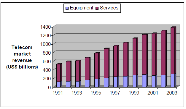 Figure 6: Global telecom market revenue 1991-2003, as divided in Equipment and Services. The figure for 2002 is estimated, 2003's figure was a forecast at the time.