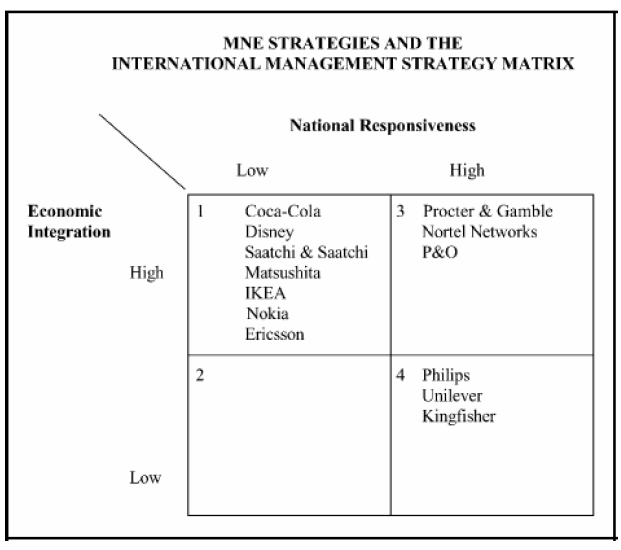 Figure 21: International Management Strategy Matrix, including the positions of some of the studied multinational companies. (Rugman & Hodgetts, 2001, p 337).