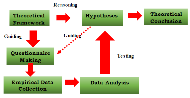Fig 1 : Research Approach