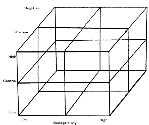 Fig 3: Typology of organizational crisis