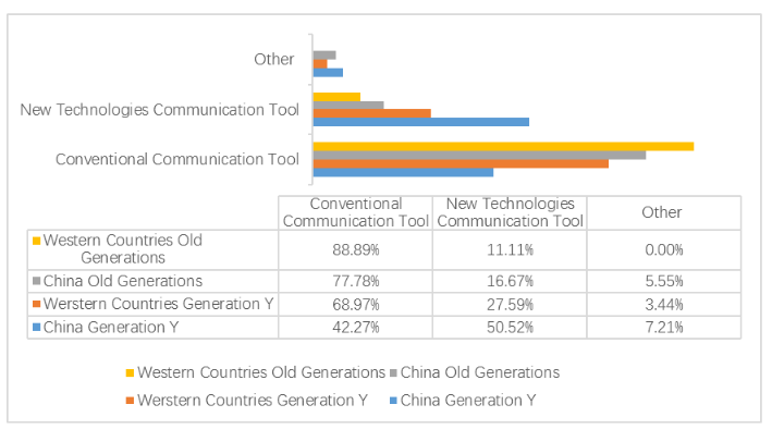 Fig 10 : Comparison of communication tool preference.
