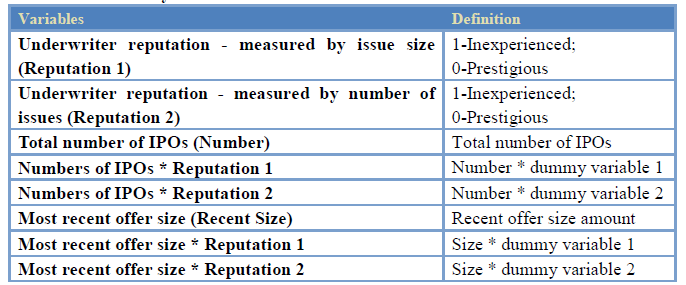 Table 4.1 Summary of variable measurement