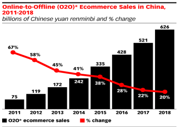 Graph 4 Online-to-Offline ecommerce sales in China from 2011 to 2018