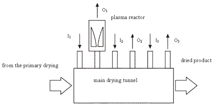 Fig. 1. Schemata of the drying system in the paint shop, (I1, I2, I3)- hot air inlets, (O1, O2, O3)- polluted air outlets.