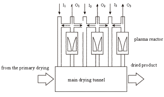 Fig. 2. Schemata of perspective drying system with the hot air recovery.