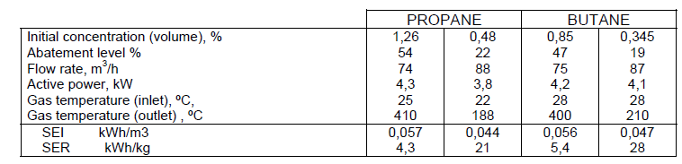 Table 3. Laboratory scale experimental results.