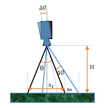 Figure 3-7: Error due to the rotational movement of sensor