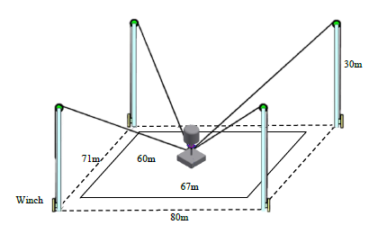 Figure 7-1: Real size phenotyping field for mounting the 4CDPM
