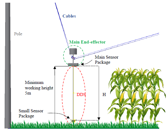 Figure 7-5: side view of DDS in the field