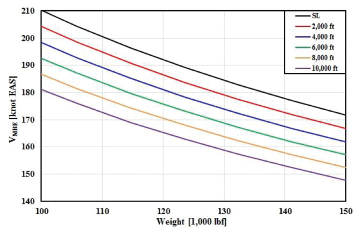 Figure 4. Computational results of VMBE for B737-400 with steel-alloy brakes at various pressure altitudes with standard temperatures, level runway, and no wind.