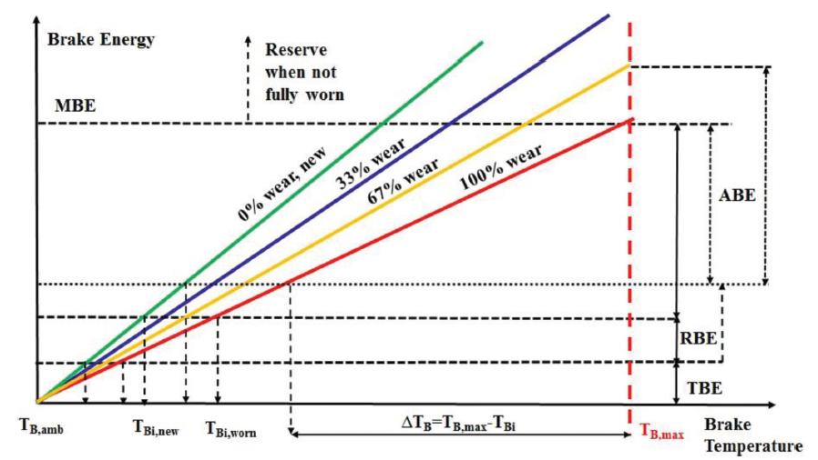 Figure 10. Braking energy considerations regarding brake heat-pack temperature for various brake wear states. Not to scale.