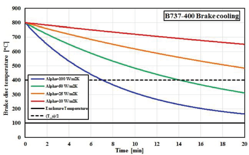 Figure 9. Brake cooling for steel-alloy B737-400 brake model as a function of time and different cooling efficiencies.