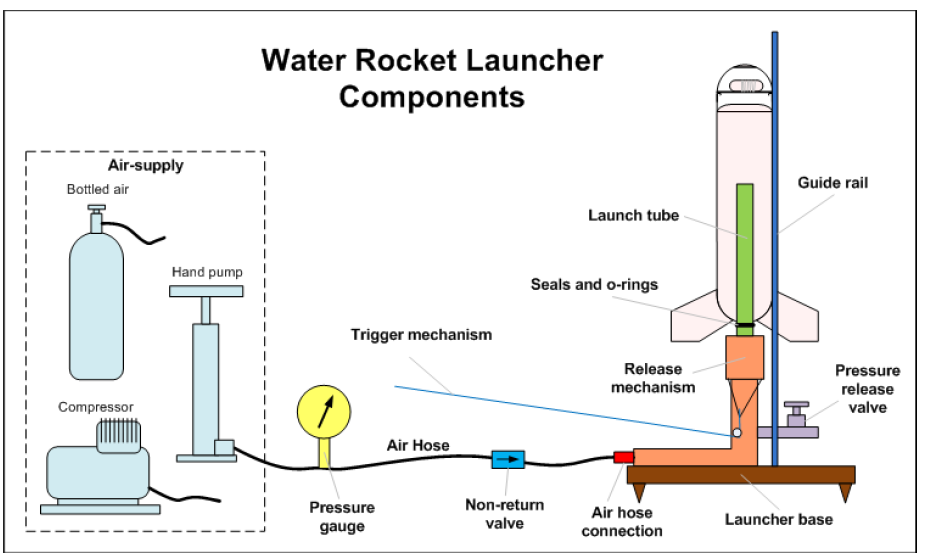 Figure 2. Typical water bottle launch setup. (Air Command Rockets, 2016).