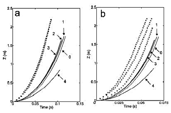 Figure 3. Literature Experimental data compared to theoretical predicted values at (a) 50 psi and (b) 100 psi for rocket height over time. Dotted lines are experimental test data, solid lines are theoretical predicted values (Gommes, 2010).