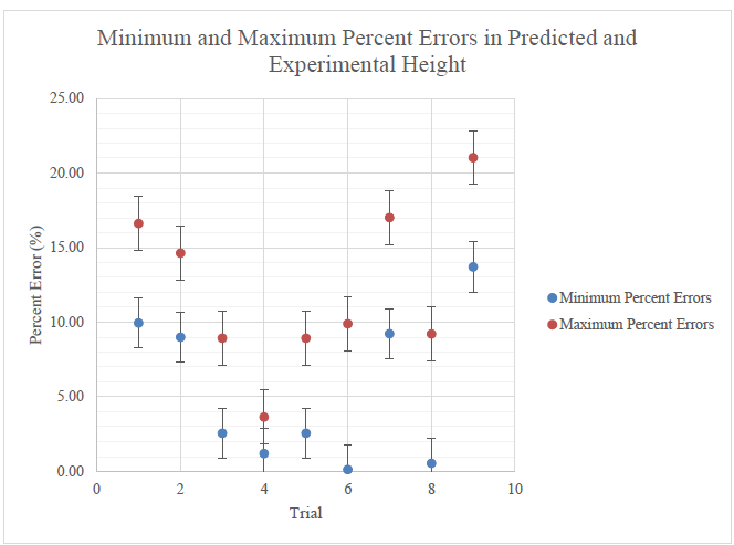 Figure 12. Minimum and maximum percent error in predicted and experimental maximum height for each trial of the first method of launch testing.