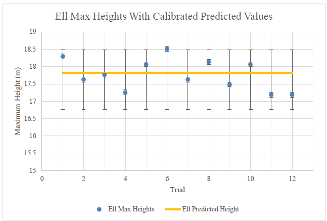 Figure 14. Ellensburg predicted and actual maximum heights.