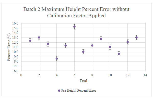Figure 19: Seattle percent error not adjusted with a calibration factor. The error bars indicate the calculated standard error of just the batch 2 data.