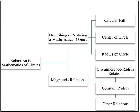 Figure 1. Framework for mathematical description.