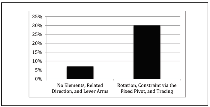 Figure 3. Percentage of relational mathematical description by groups of mechanistic elements.