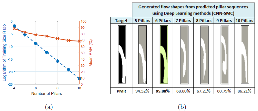 Figure 8: (a) Variation of the average PMR and training size ratio (ratio of training samples to the number of all possible pillar sequences, on a logarithmic scale) with increasing number of pillars in a sequence. (b) Flow shapes generated from predicted pillar sequences.