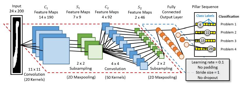 Figure 2: CNN with the SMC problem formulation.