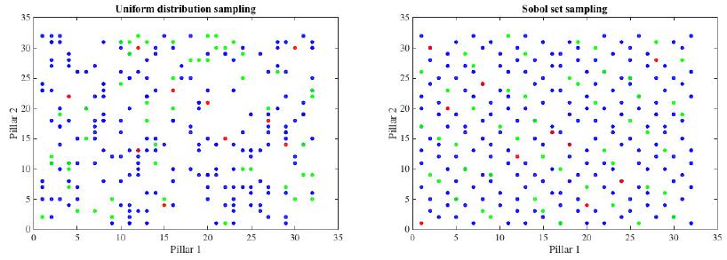 Figure 3: Uniform sampling vs. Quasi-random sampling.