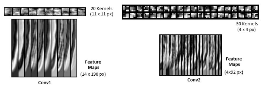 Figure 6: Visualization of CNN lters and feature maps of a test sample from convolutional layers 1 and 2.