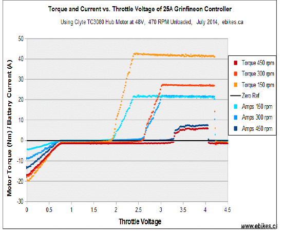 Figure 3: Relationship between driver throttle voltage and motor torque/battery current.
