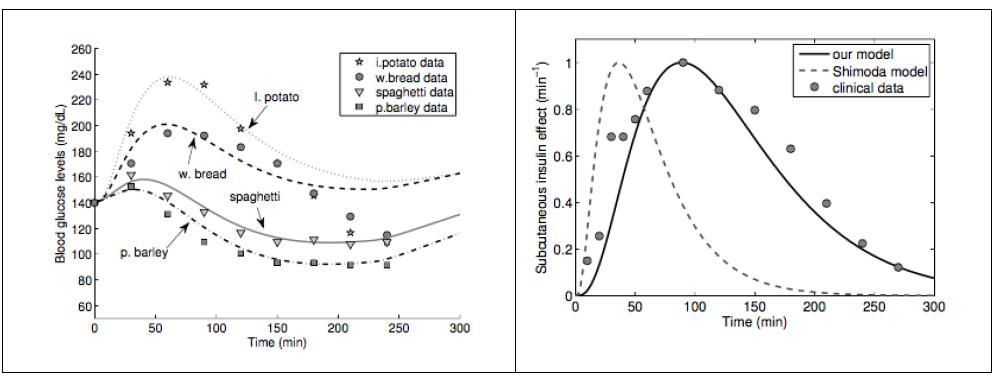 Figure 2.3: Yamamoto (2014) Meal Simulation Model with Insulin.