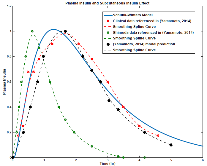 Figure 3.8: Insulin Submodel Validation and Literature Comparison.