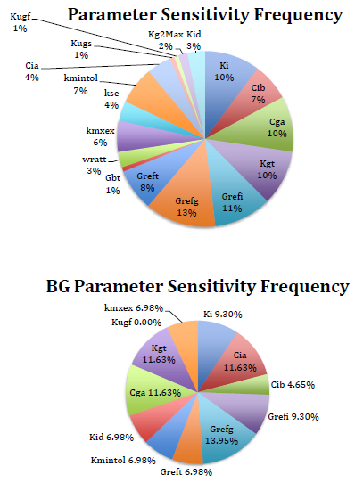 Figure 3.16: Frequency of Most Sensitive Parameters.