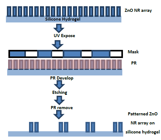 Figure 5-2. A photolithographic lift-off process for fabricating the patterned ZnO nanorod array on silicone hydrogel.