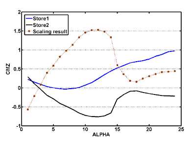 Figure 4: The dotted curve represents the scaling result of the Store2 curve multi- plied by a constant factor -2.