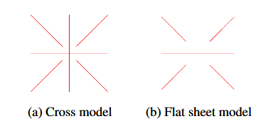Figure 5: Front views of the two model types.