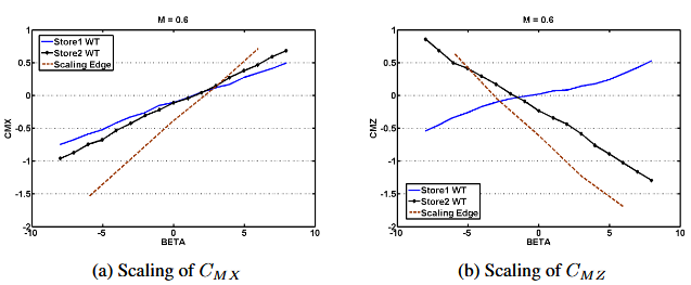 Figure 19: Roll and yaw moment coefficients at Mach 0.6, β -sweep.