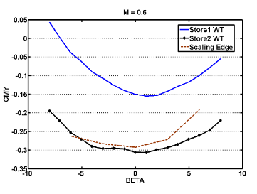 Figure 20: Scaling of C MY at Mach 0.6, β -sweep