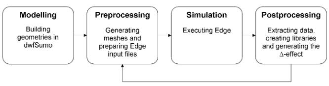 Figure 21: Illustrating the steps of the work process. To check mesh indepen- dence, iterations are performed after the initial simulation.