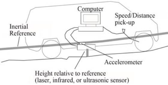 Figure 2.3: High-Speed Profiler (Sayers, et al., 1998)