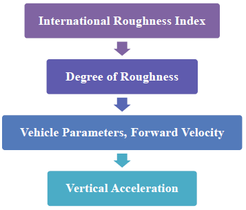 Figure 6.3: Relation of Vertical Acceleration to the International Roughness Index