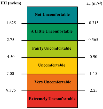 Figure 6.20: IRI / Comfort Scale