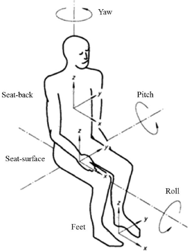 Figure 2.17: Axes for Vibration of Seated Person (ISO 2631-1, 1997)