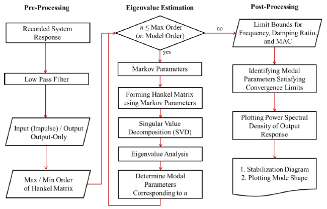 Figure 3.1: ERA Process (Chang, et al., 2012)