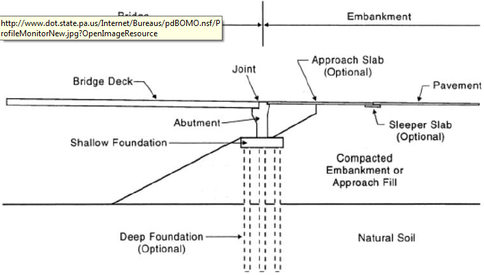 Figure 4.28: Bridge Approach Diagram (Briaud, et al., 1997)