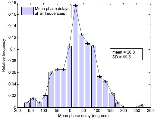 Figure 5.17: Histogram for mean phase delays for group-swaying - all frequencies