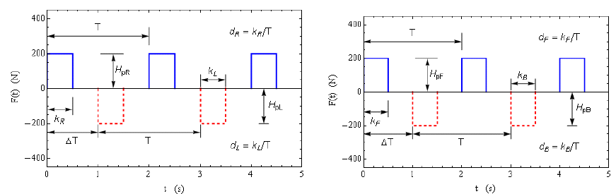 Figure 6.2: Idealized (a) right and left rectangular force pulses for swaying side-to-side (b) Front and back rectangular force pulses for swaying front-to-back