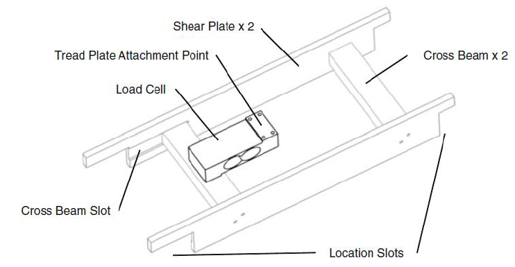 Figure 3.4: Load plate general assembly beneath the tread plate (Comer et al. 2010)