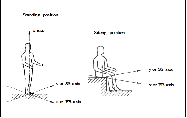 Figure 4.1e: Basicentric axis system used to describe the orientation of forces
