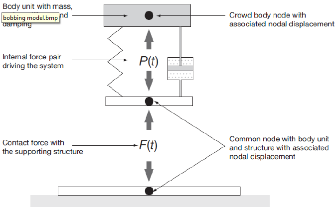 Figure 2.8: Model for the combined effect of active and passive humans on a structure (IStructE 2008)