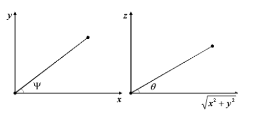 Figure 3.2. Extracting attitude from the baseline