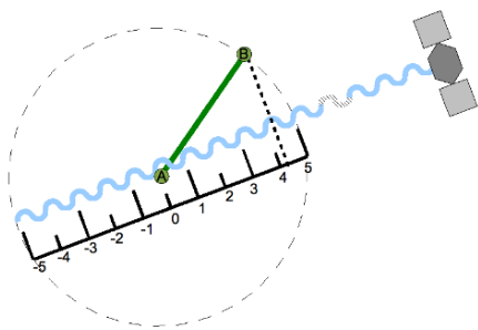 Figure 4.1. 2D example of maximum number of integer cycles that fi